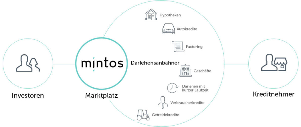 mintos bietet eine Plattform für Investoren, Darlehensanbahner und Kreditnehmer.
