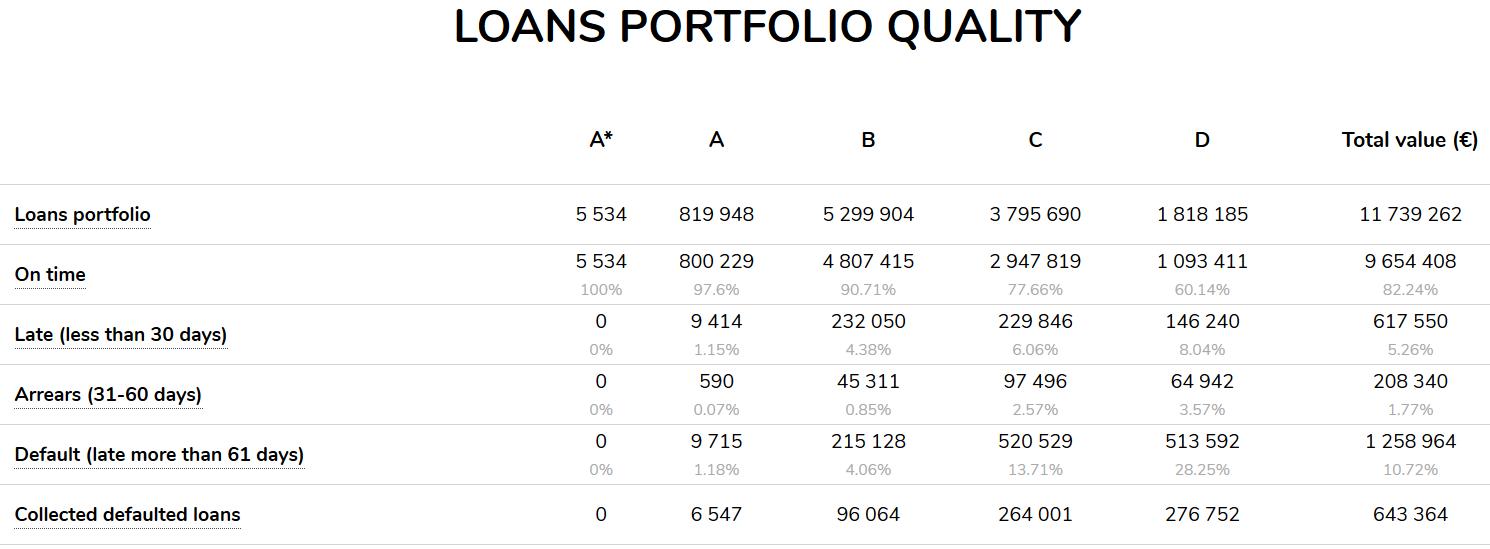 Finbee: loans portfolio quality. Übersicht der Risikoentwicklungen der Kredite auf Finbee. Quelle: Finbee.com