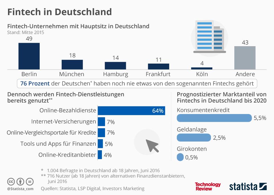 Fintech-Unternehmen mit Sitz in Deutschland. Bildquelle: Technology Review in Zusammenarbeit mit Statista.