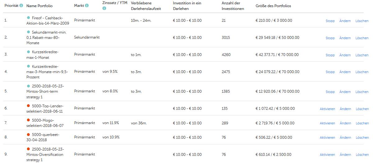 Mintos Einstellungen verschiedener Autoinvest Portfolios in einem realen Mintos Anlegerportfolio - Stand 28.03.2019