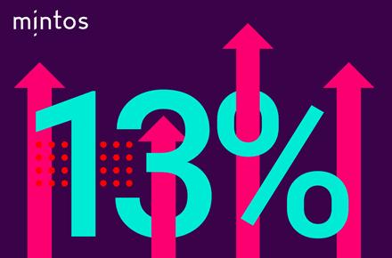 13% Rendite. Bildquelle: Mintos-Newsletter