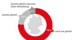 76% der Deutschen haben den Begriff Fintech noch nie gehört.